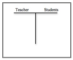 Figure 1. T-chart tool