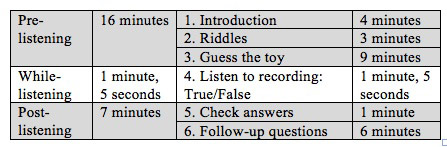 Figure 2. Timed segments of the listening demonstration lesson