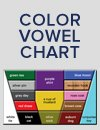 Photo of color vowel chart